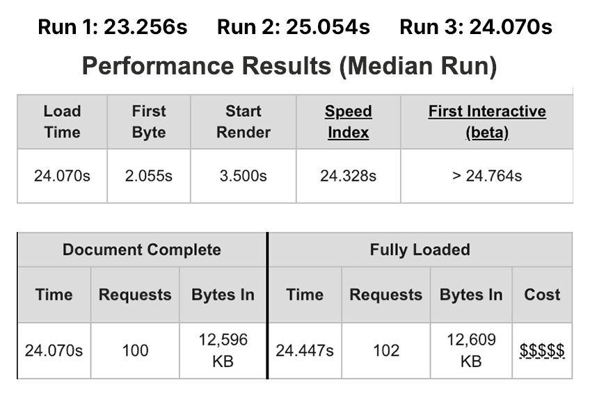First comparison between old hosting provider and WooCart: Before